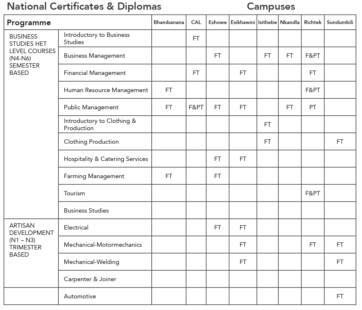 national certificate and diplomas 1