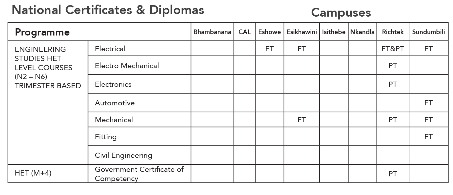 national certificate and diplomas
